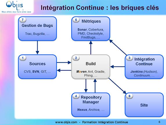Formation integration continue Objis