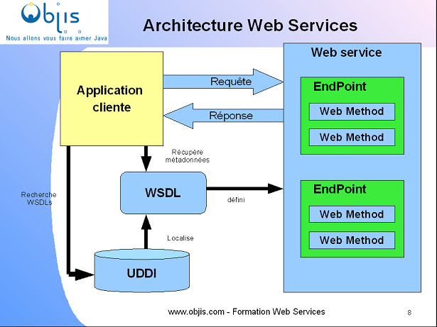 Comprendre les web services standards apis objis Architecture site web