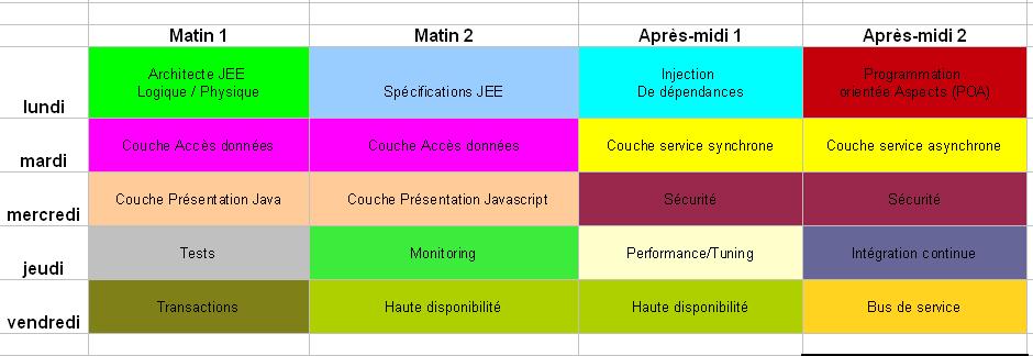 programme-detaille-formation-architecture-java-objis-details-dates-2013
