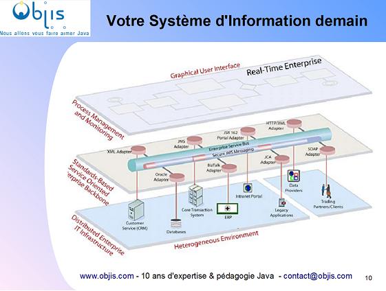 architecture-systeme-information-orientee-service-soa-objis-mini2.png