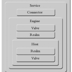 tutoriel-jboss-architecture-jboss-web-valves-hotes-virtuel-4