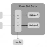 tutoriel-jboss-architecture-jboss-web-valves-hotes-virtuel-9