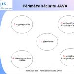 tutoriel-securite-java-jee-perimetre-securite-java
