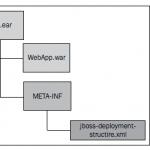 dependances-ear-jboss-7-jboss-deployment-structure