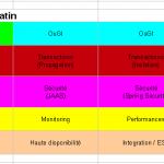 programme-detaille-formation-architecture-java-objis-niveau-2-details